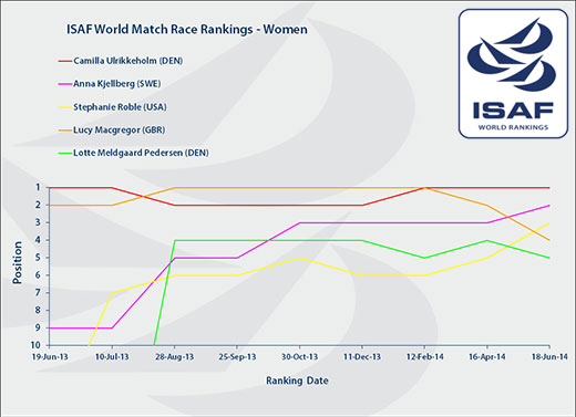 ISAF Women's Match Race Rankings 18 June 2014