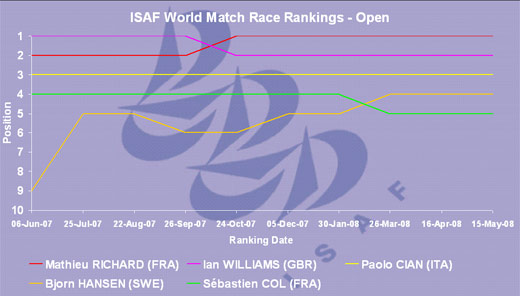 Chart showing the progression of the world top five skippers
