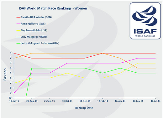 Women's Rankings 16 July 2014